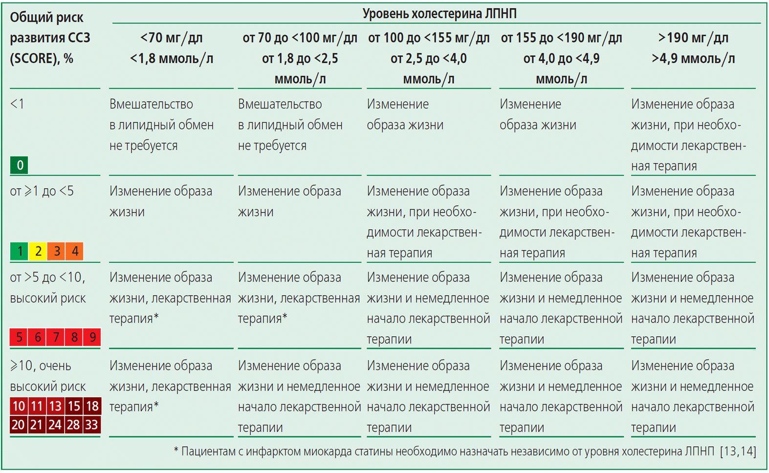 Уровень холестерина ЛПНП и риск ССЗ
