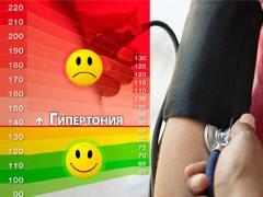 chto-takoe-hypertonicheskaya-bolezn